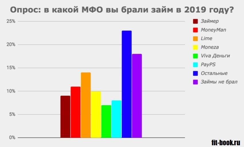 Фотография График_В каких МФО заемщики чаще всего берут займы