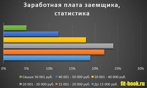 График Статистика_Зароботная плата заемщиков