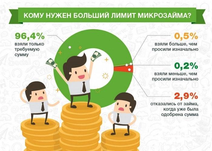 сколько рублей берут в долг графика