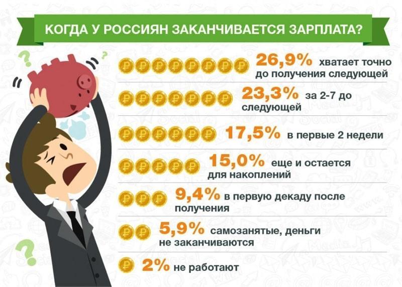 займы до зарплаты в России